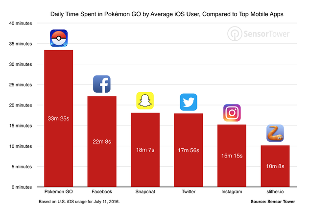 Pokemon Go Download Records